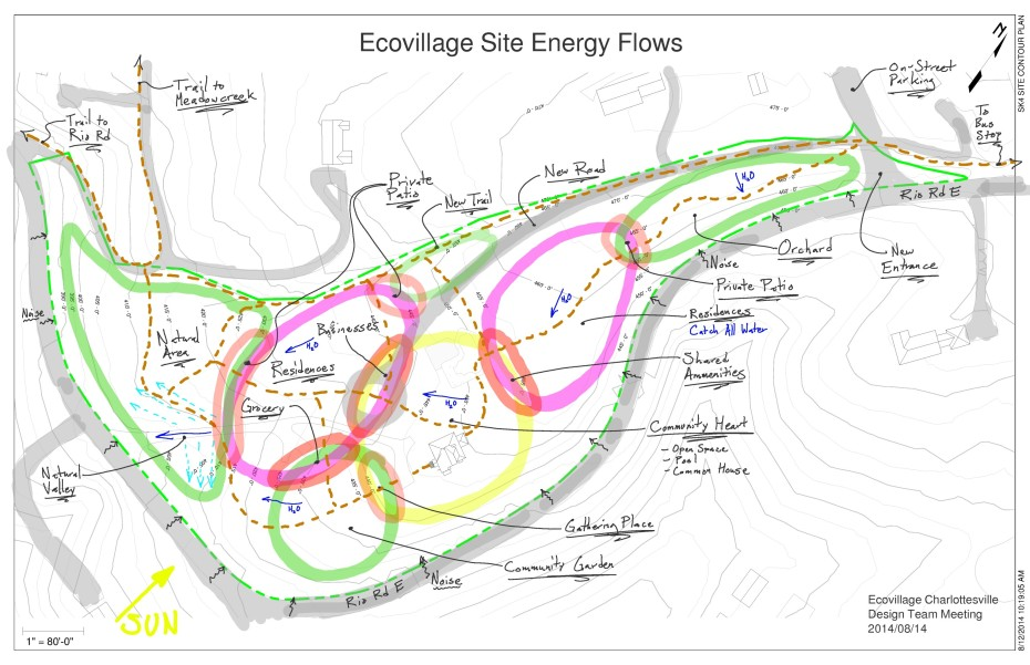 2014-08-14 Design Committee Meeting - Site Flows